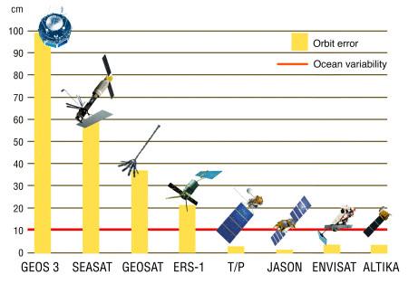 Précision des mesures altimétriques du niveau moyen des mers
