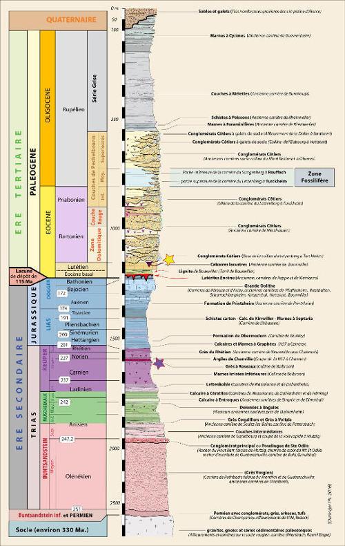 Colonne stratigraphique simplifiée de la couverture sédimentaire des bordures du Fossé rhénan