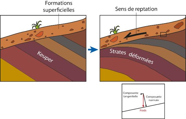 Principe de la déformation des argiles et des marnes par reptation des formations superficielles