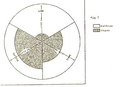 Structures internes comparées de la Lune, de Mercure et de la Terre, les 3 planètes ayant été ramenées à la même échelle