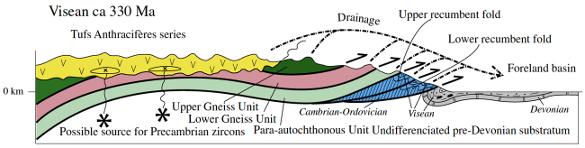 Reconstruction schématique de la paléotopographie du Massif Central au Carbonifère supérieur (Viséen-Serpukhovien)
