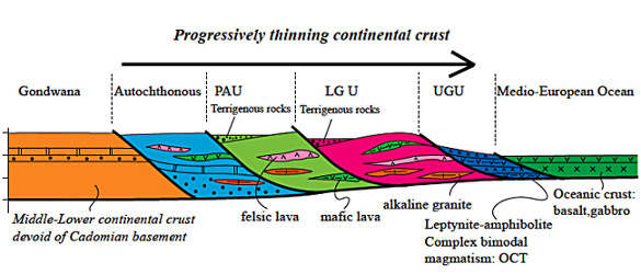 Schéma interprétatif de la formation de la marge continentale passive du Gondwana à l'Ordovicien inférieur