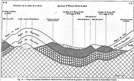 Coupe des nappes cévenoles entre les Monts du Lyonnais et le massif du Pilat