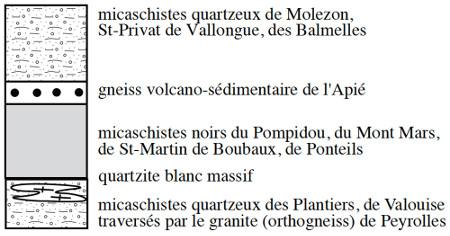 Colonne litho-stratigraphique synthétique des formations des Cévennes