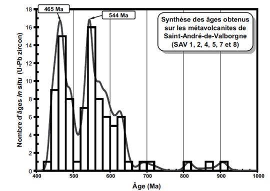 Histogramme de fréquence des âges U-Pb sur zircon obtenus dans les formations volcano-sédimentaires des micaschistes des Cévennes