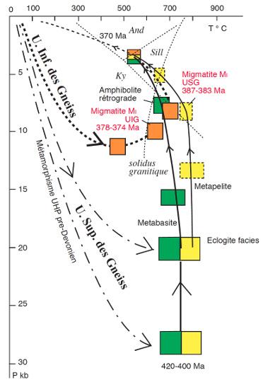 Trajets synthétiques Pression-Température-temps suivis par les Unités Supérieure et Inférieure des Gneiss lors des événements éo-varisques D0 et D1