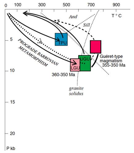 Trajets synthétiques Pression-Température-temps suivi par les Unités Supérieure des Gneiss, Inférieure des Gneiss, Para-Autochtone et Thiviers-Payzac pendant l'événement D2 et plutonisme de type Guéret tardi-Guéret