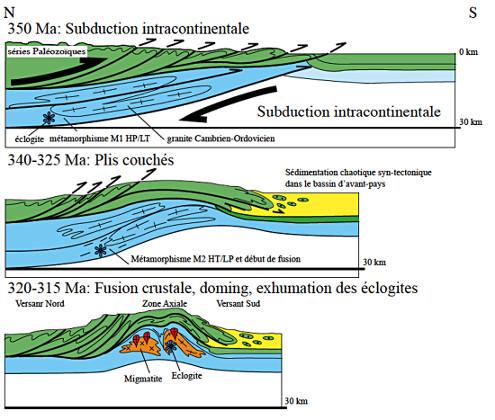 Modèle d'évolution tectonique de la Montagne Noire et du bassin d'avant-pays