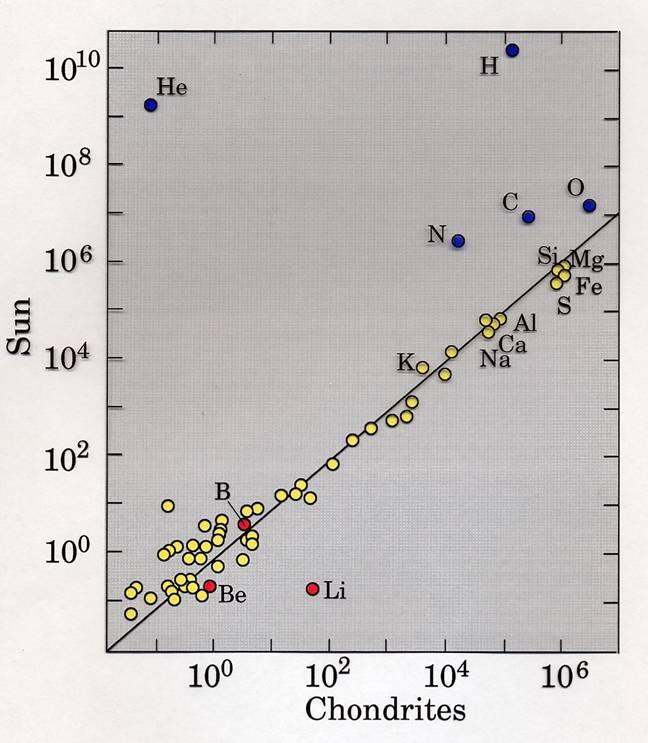 Comparaison entre la composition élémentaire des chondrites carbonées et celle du Soleil