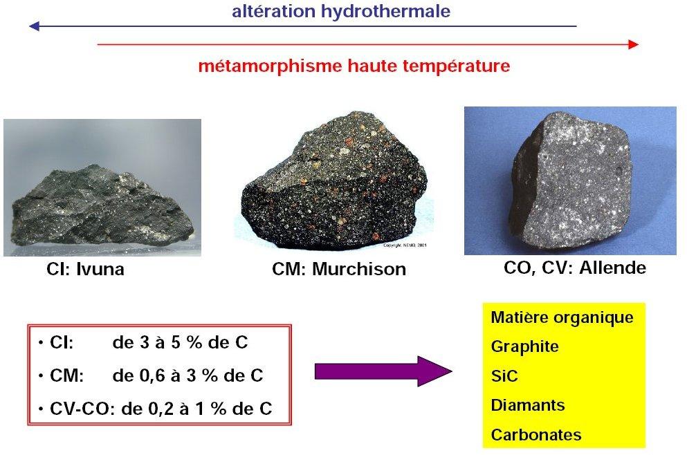 Les chondrites carbonées se divisent en plusieurs classes, les plus communes sont les CI, les CM et le CV