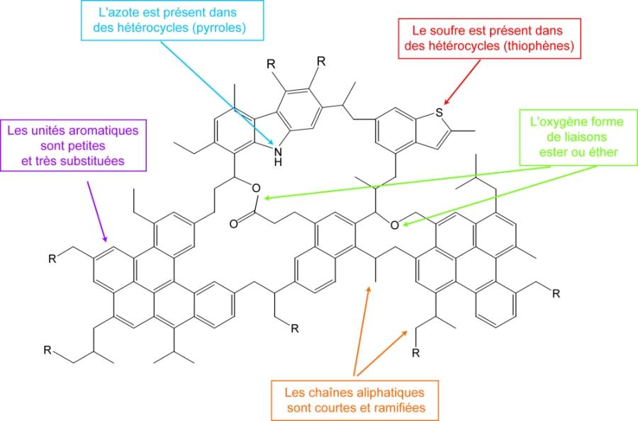"""Principales caractéristiques moléculaires de la MOI résumées dans un schéma """"qualitatif"""