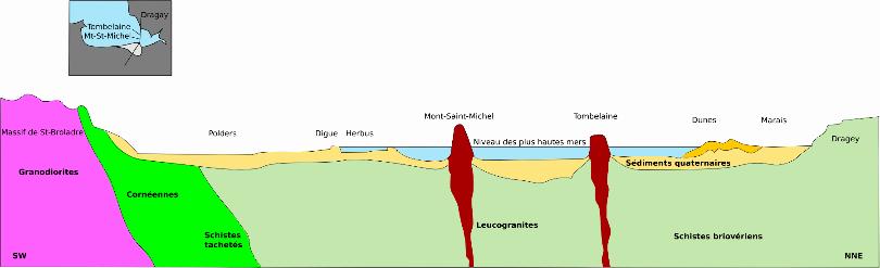 Coupe géologique de la baie du Mont-Saint-Michel