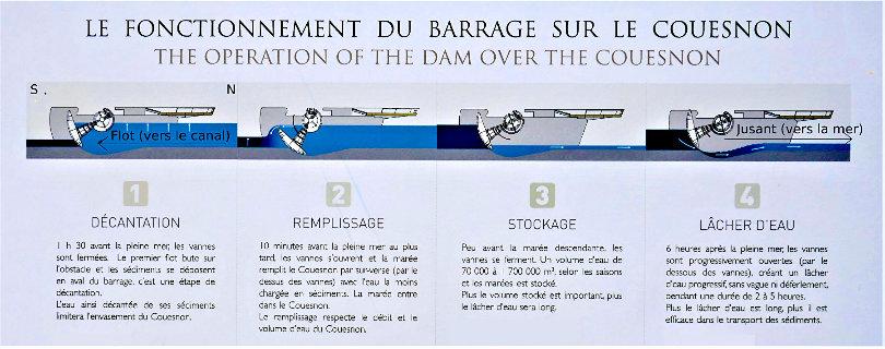 Panneau, accessible devant le barrage, expliquant le fonctionnement du barrage du Couesnon