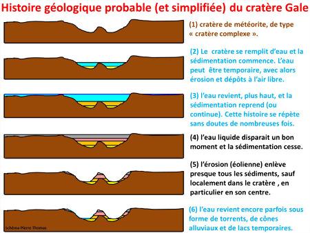Un scénario possible expliquant la formation du Mont Sharp