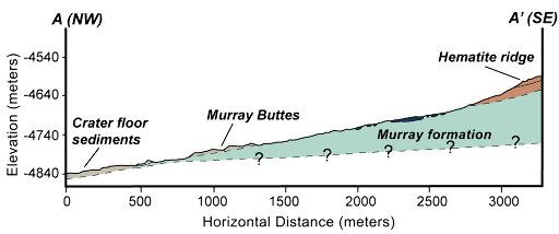 Coupe géologique des flancs NO du Mont Sharp selon le trajet AA' de la figure précédente