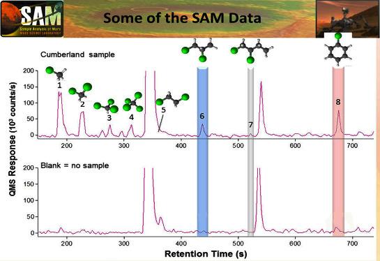 Schéma illustré des résultats de la recherche de matière organique dans la poudre du forage Cumberland par l'association chromatographe / spectromètre de masse