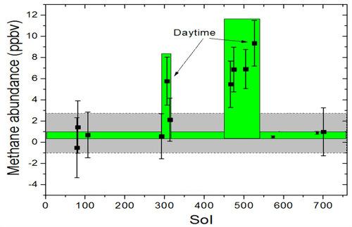 Évolution de la teneur du méthane atmosphérique martien au cours des 750 premiers sols de la mission Curiosity