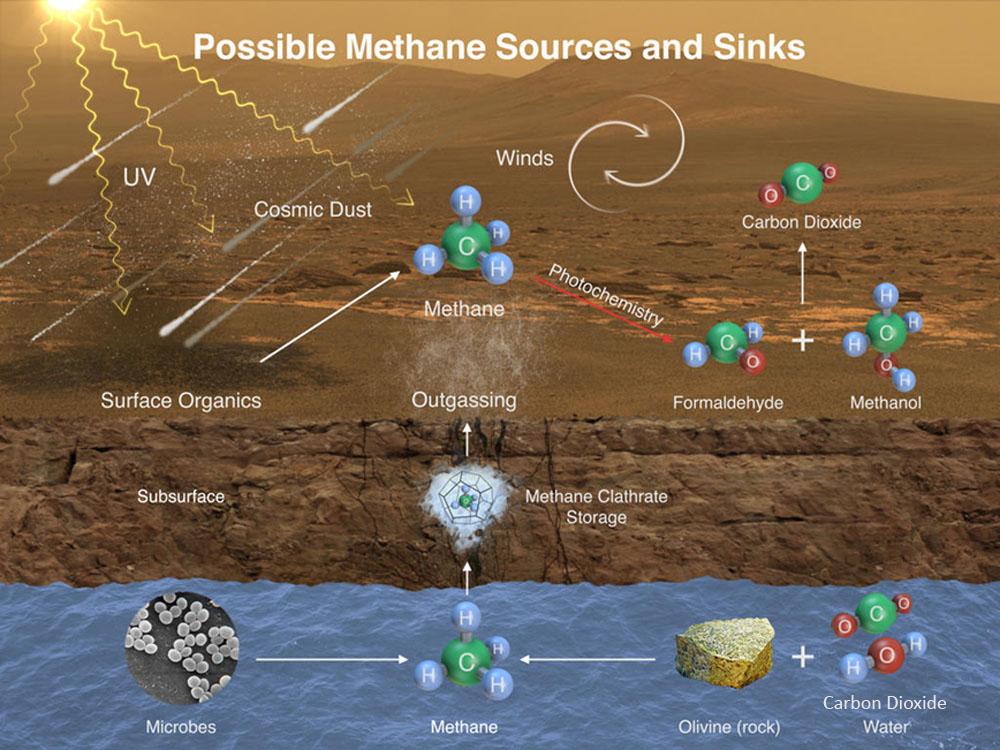 Schéma résumant les sources et puits possibles de méthane atmosphérique sur Mars