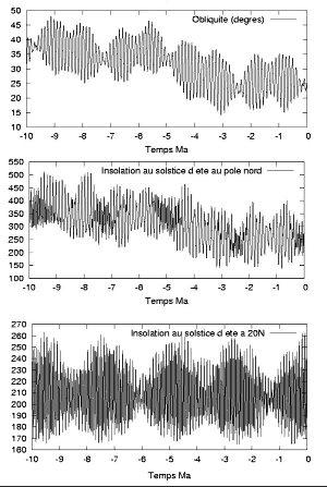 Courbes indiquant les variations d'inclinaison et d'insolation sur Mars