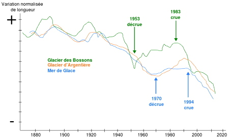Variation de longueur des glaciers des Bossons, d'Argentière et de la Mer de Glace depuis 1880
