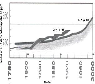 Comparaison de deux courbes de teneur atmosphérique en CO2