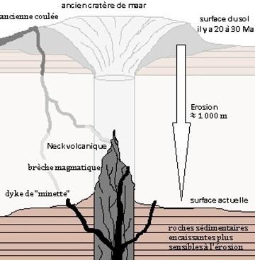Schéma de la mise en place des édifices intrusifs du Navajo Volcanic Field