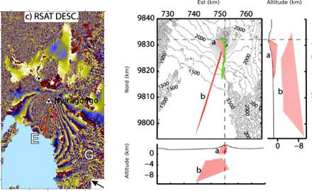 Interférogramme radarsat de l'éruption de 2002, et dykes modélisés (en rose) expliquant au mieux la déformation enregistrée en 2002