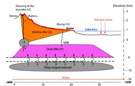 Modèle conceptuel de l'éruption du Nyiragongo de 2002