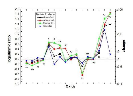 Comparaison géochimique entre un secteur de Tisdale 2 et quatre autres échantillons martiens