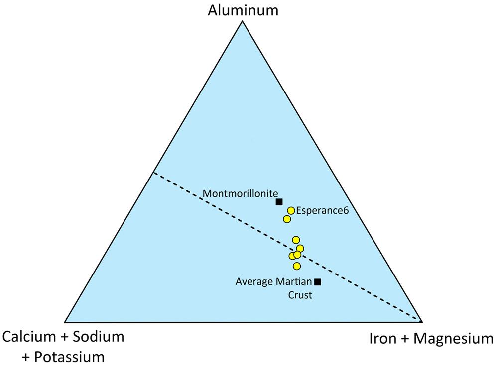 Résultats de 7 analyses chimiques dans le secteur d'Esperance
