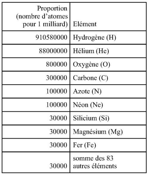 Abondance des 9 éléments les plus abondants de l'univers