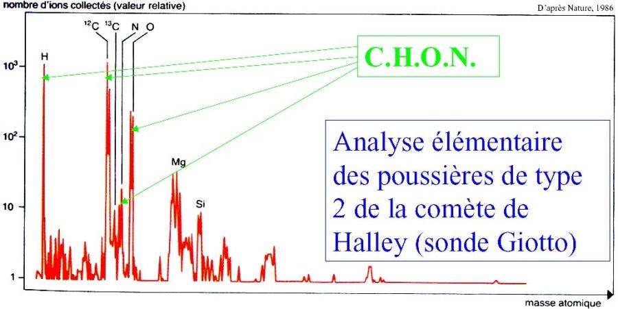 Analyse élémentaire des poussières organiques de la comète de Halley
