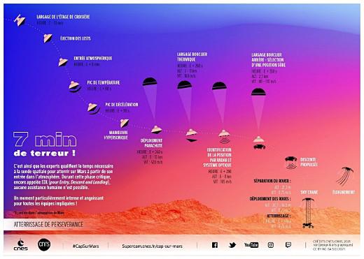 Séquence d'évènements de l'entrée, descente et atterrissage de Perseverance sur Mars