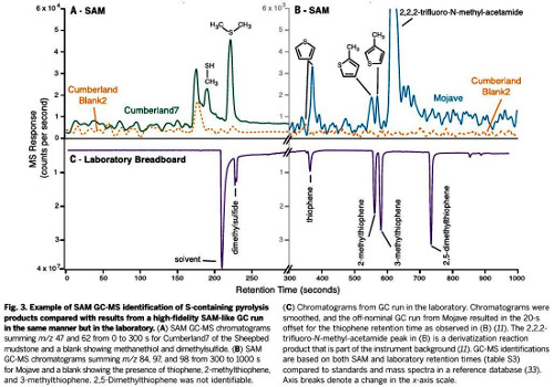 Résultats d'analyses en chromatographie en phase gazeuse de deux échantillons martiens prélevés par Curiosity