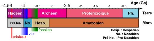 Comparaison des échelles chronostratigraphiques de la Terre et de Mars