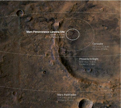 Dimension de l'ellipse d'atterrissage de Perseverance dans Jezero Crater, comparée avec les ellipses de Curiosity, Phoenix et Mars Pathfinder