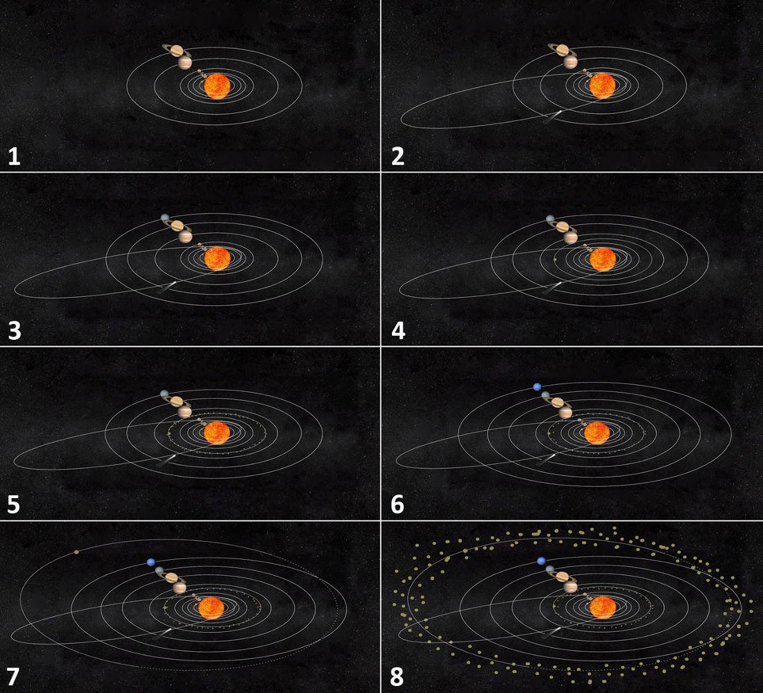 Principales étapes de la compréhension du système solaire