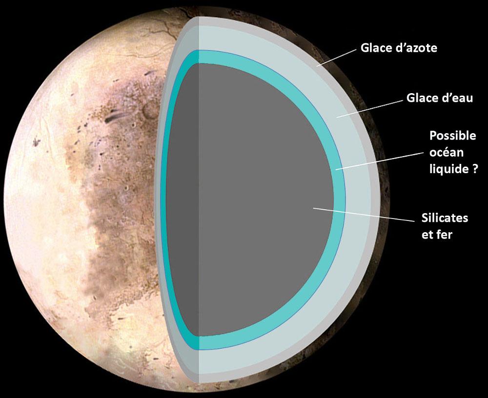 L'un des nombreux modèles antérieur à New Horizons montrant la structure interne possible de Pluton