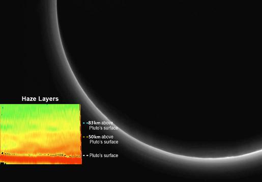 Structure verticale de l'atmosphère de Pluton