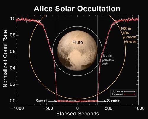 Technique de mesure de la structure de l'atmosphère de Pluton: étudier la luminosité du Soleil quand son mouvement apparent l'amène à traverser l'atmosphère de Pluton