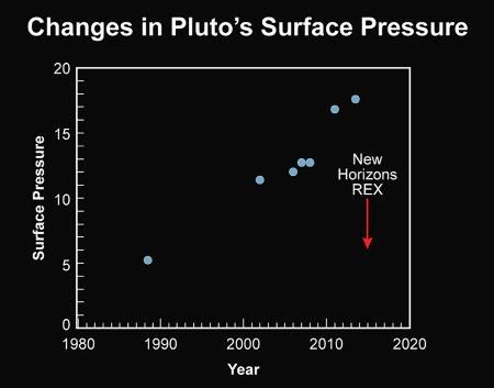 Comparaison entre les mesures de pression atmosphérique de Pluton effectuées depuis la Terre et par New Horizons
