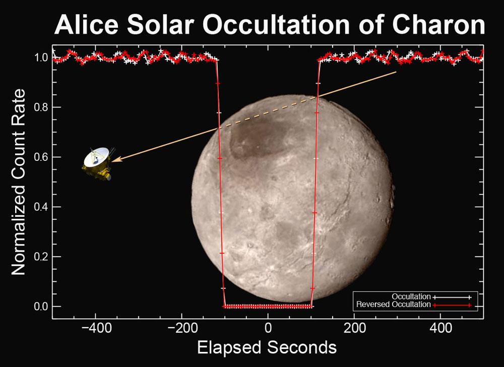 Absence d'atmosphère autour de Charon