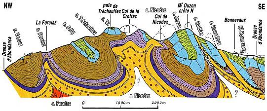 Coupe schématique du secteur des Gorges du Pont du Diable dans leur contexte régional (nappe des Préalpes médianes du Chablais), donnant le style tectonique de ce massif
