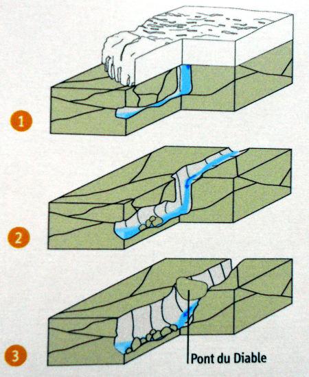 Explication proposée lors de la visite touristique du géosite des Gorges du Pont du Diable pour expliquer sa formation, cohérente avec les observations de terrain et les données de la carte géologique de Thonon-Chatel