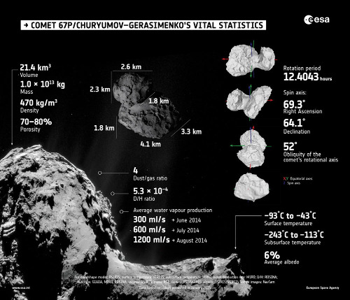 Fiche signalétique de la comète 67P/Churyumov-Gerasimenko
