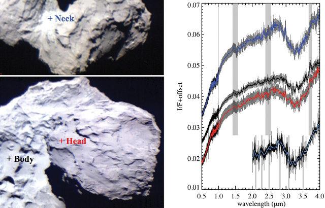 Exemple de spectres obtenus par VIRTIS pour trois régions différentes de la comète 67P/CG