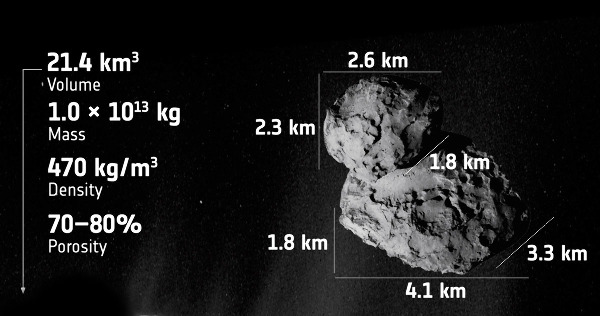 Principaux paramètres physiques de la comète 67P/Churyumov-Gerasimenko