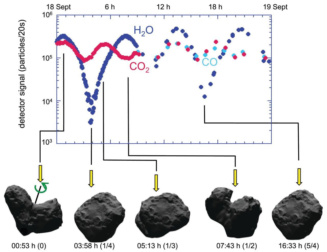 Variation des quantités d'H2O, de CO2 et de CO reçues par le détecteur ROSINA durant la journée du 18 septembre 2014
