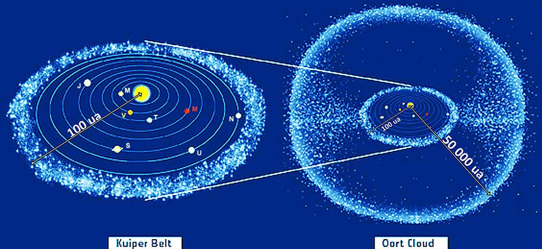 Schémas (pas à l'échelle) des deux principaux réservoirs de comètes: le nuage de Oort (Oort Cloud) et la ceinture de Kuiper (Kuiper Belt)