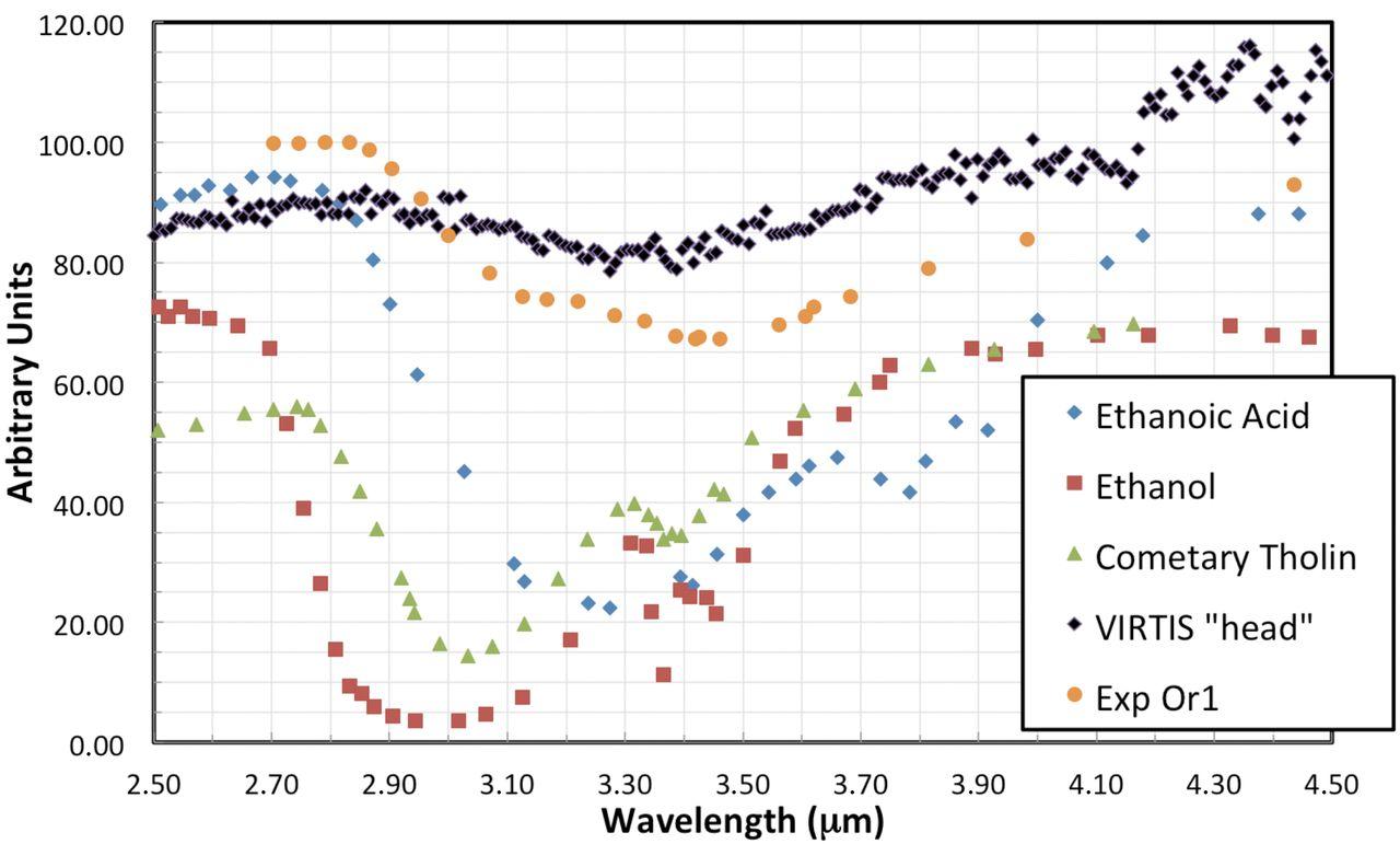 Comparaison entre les données spectrales de la tête de la comète Chury, entre 2,5 et 4,5µm (en noir), et quatre substances pouvant être présentes à la surface de la comète